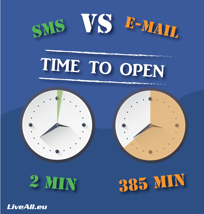 sms and email numbers