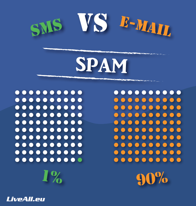 best ctr for sms marketing